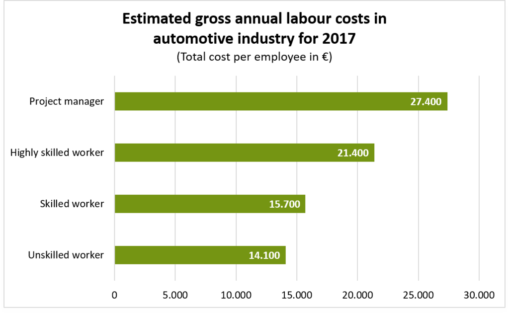 Estimated gross annual labour costs in automotive industry
