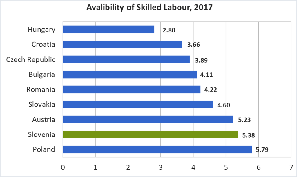 Availability of Skilled Labour, 2017