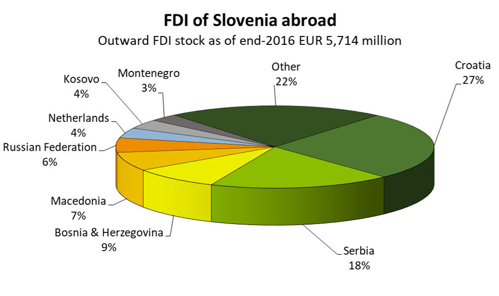Source: Bank of Slovenia, 2016