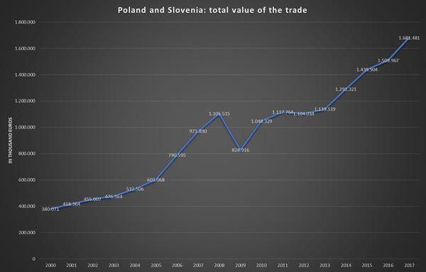 Poland: Slovenia's sixth largest trading partner