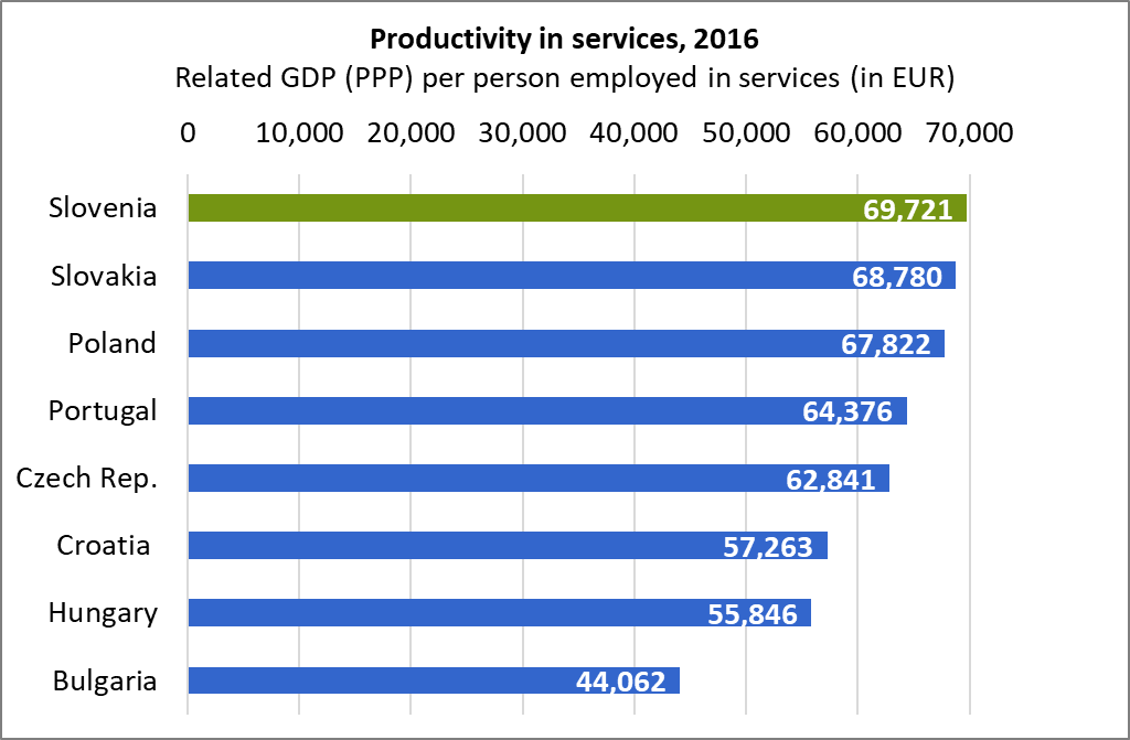 Productivity in services 2016