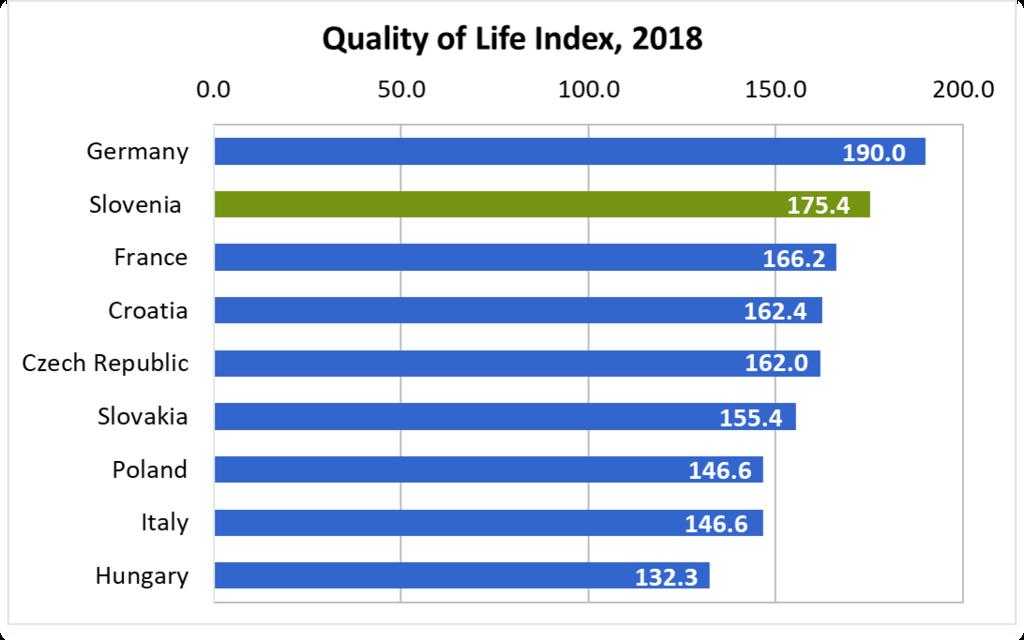 Slovenia's Quality of Life 2018