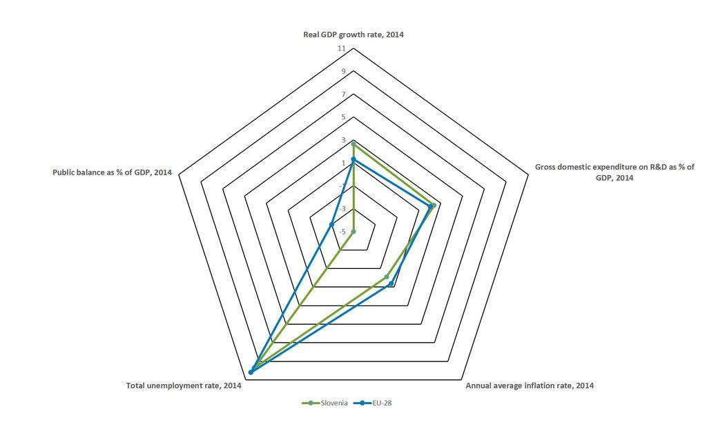 Macro-Stability of Slovene Economy