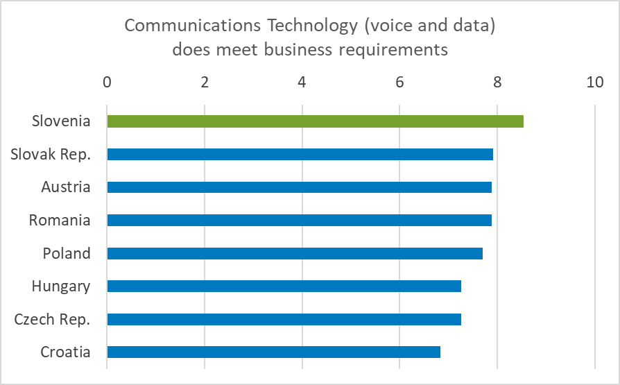 Communications Technology (voice and data)