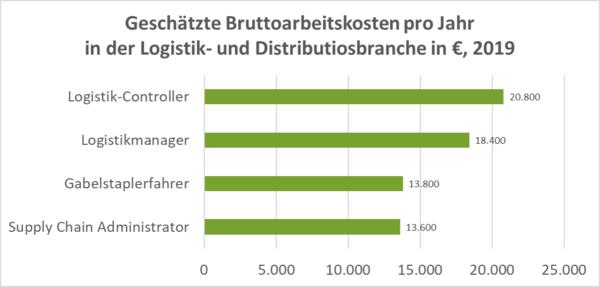 Quelle: www.plača.si und SPIRITs Recherche, 2019