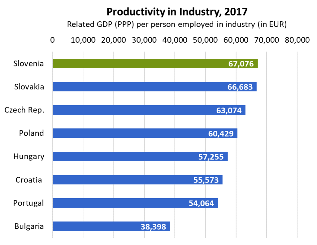 Productivity in Industry, 2017