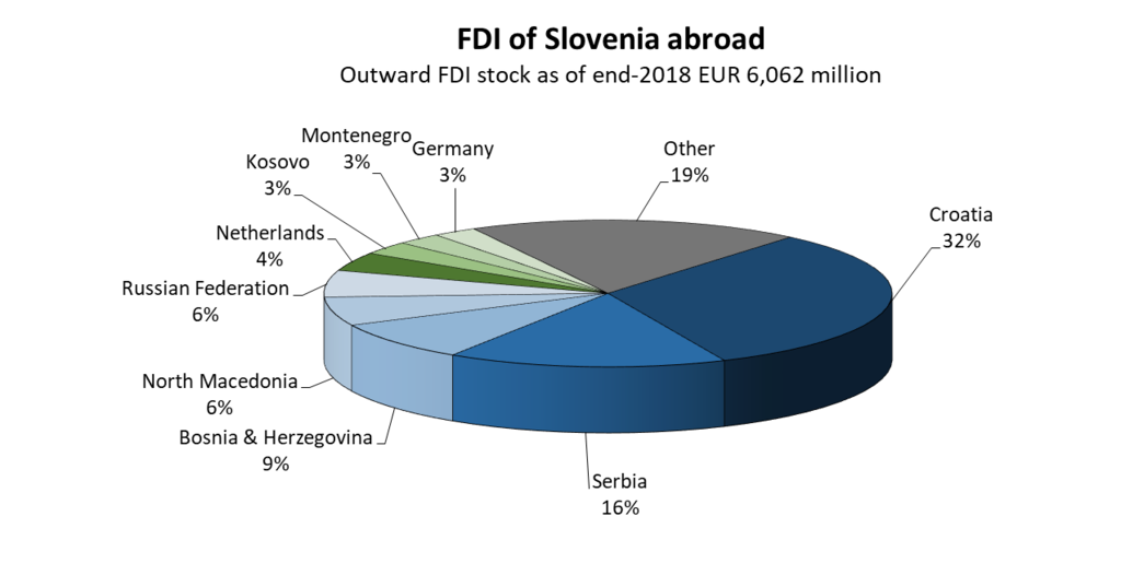 Slovenia's outwards FDI end 2018 EUR 6,062 million