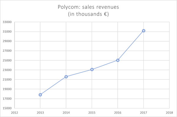 No cars on the planet without Polycom's components