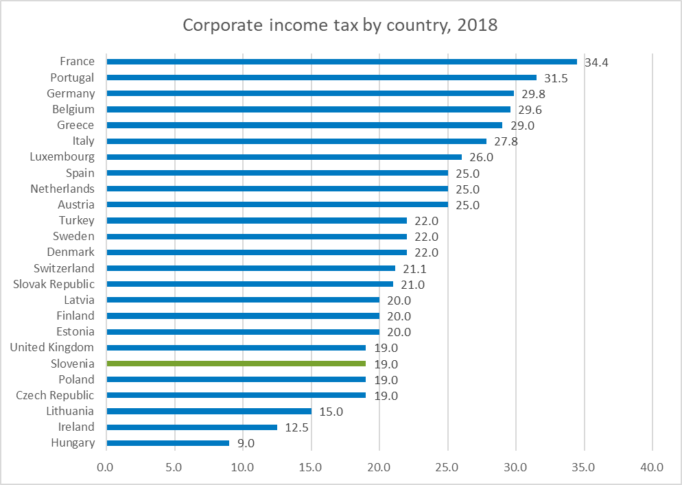 Corporate income tax by country