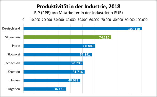 Quelle: IMD - World Competitiveness Yearbook, 2019